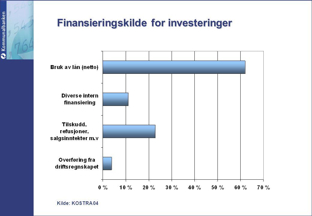 Finansieringskilde for investeringer