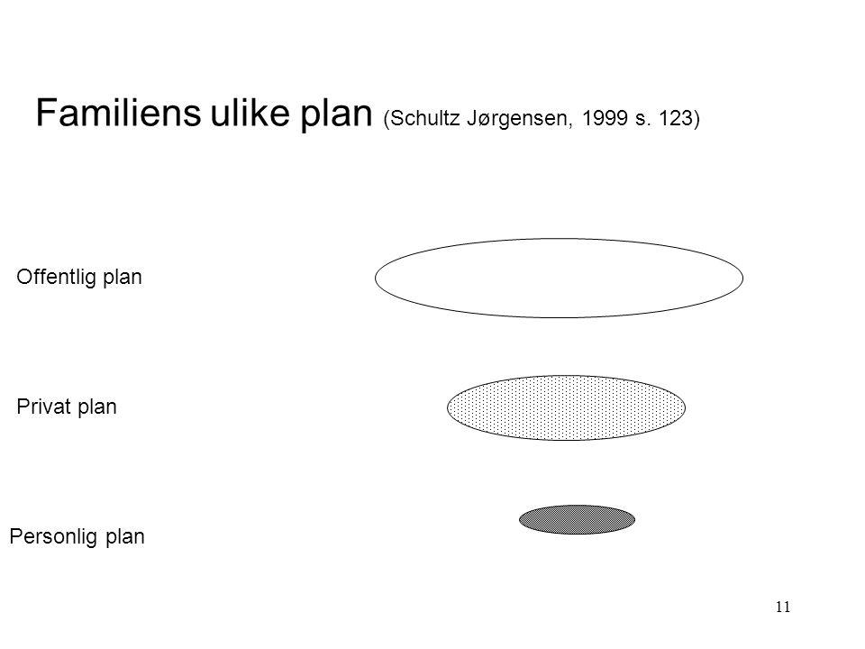 Familiens ulike plan (Schultz Jørgensen, 1999 s. 123)