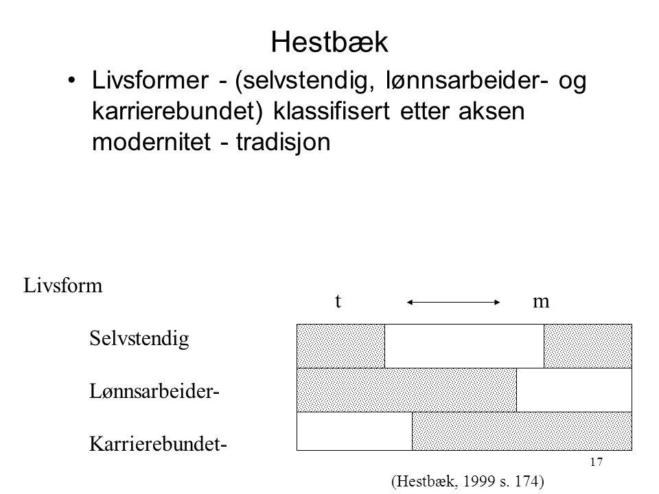 Hestbæk Livsformer - (selvstendig, lønnsarbeider- og karrierebundet) klassifisert etter aksen modernitet - tradisjon.