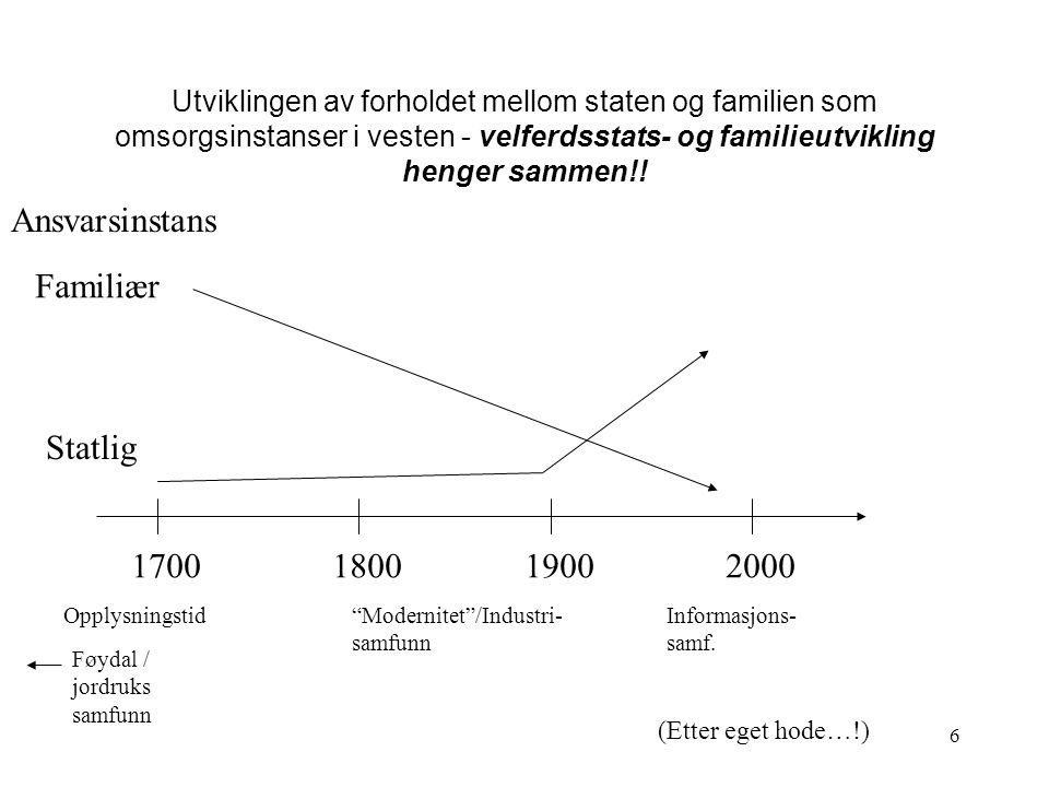 Ansvarsinstans Familiær Statlig 1700 1800 1900 2000