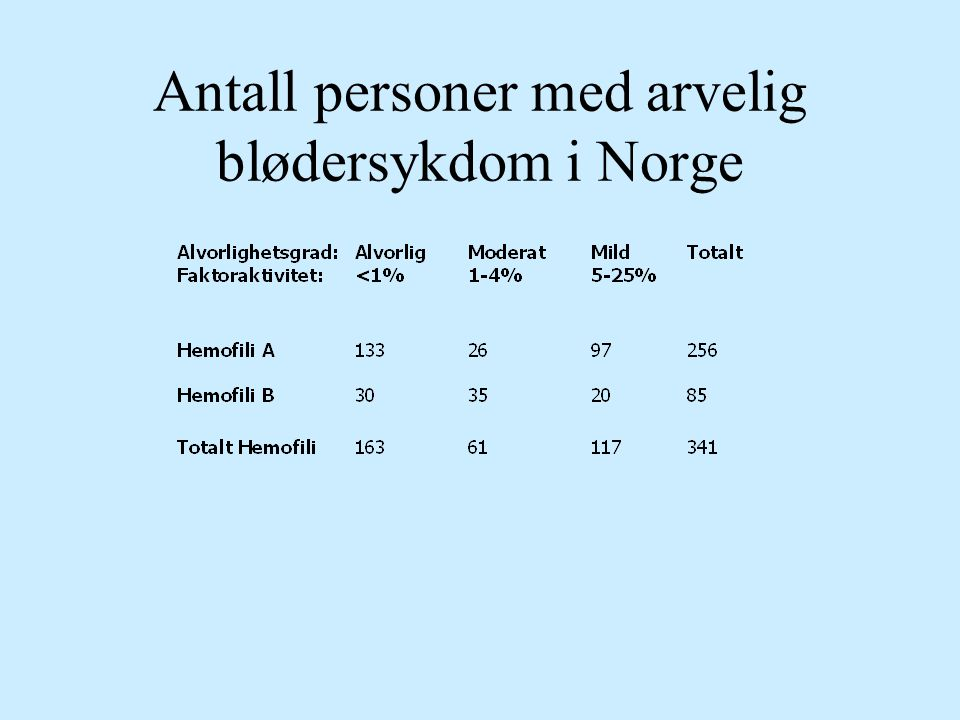 Antall personer med arvelig blødersykdom i Norge