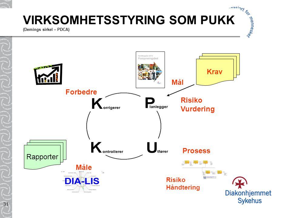 VIRKSOMHETSSTYRING SOM PUKK (Demings sirkel – PDCA)
