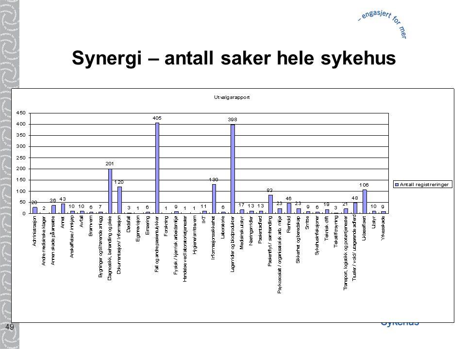 Synergi – antall saker hele sykehus