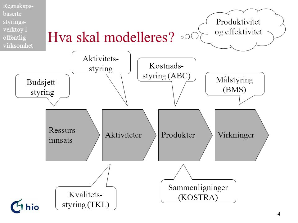 Hva skal modelleres Produktivitet og effektivitet Aktivitets-styring