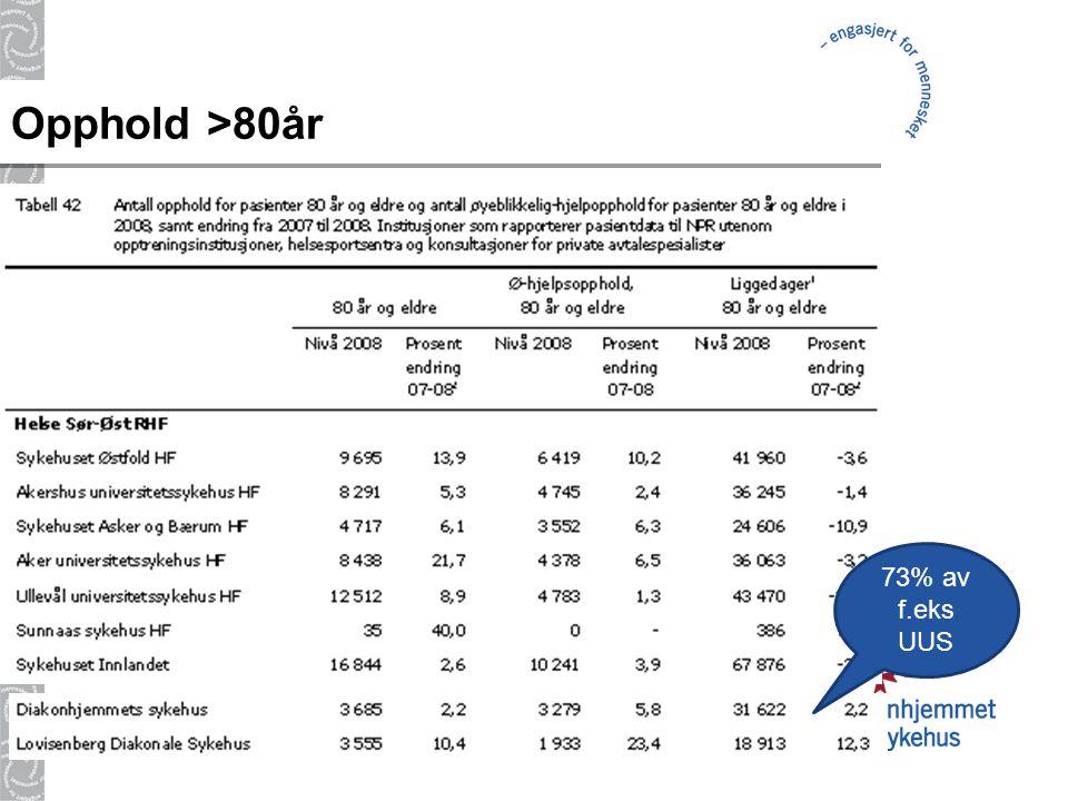 Opphold >80år 73% av f.eks UUS 14