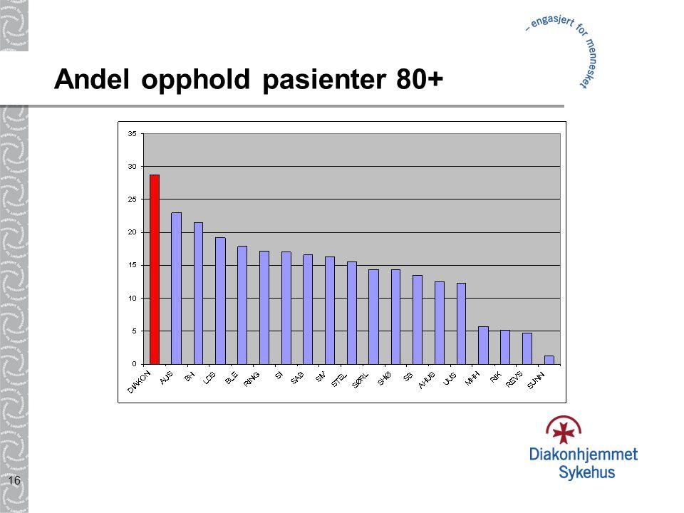 Andel opphold pasienter 80+