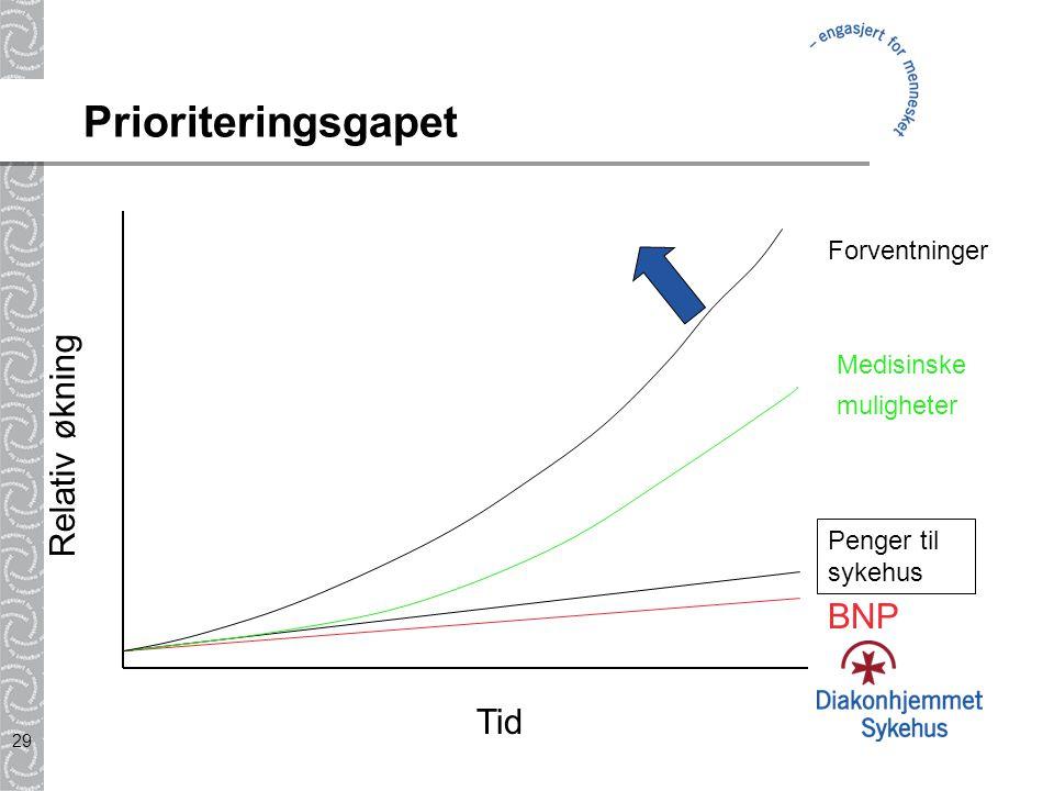 Prioriteringsgapet Relativ økning BNP Tid Forventninger