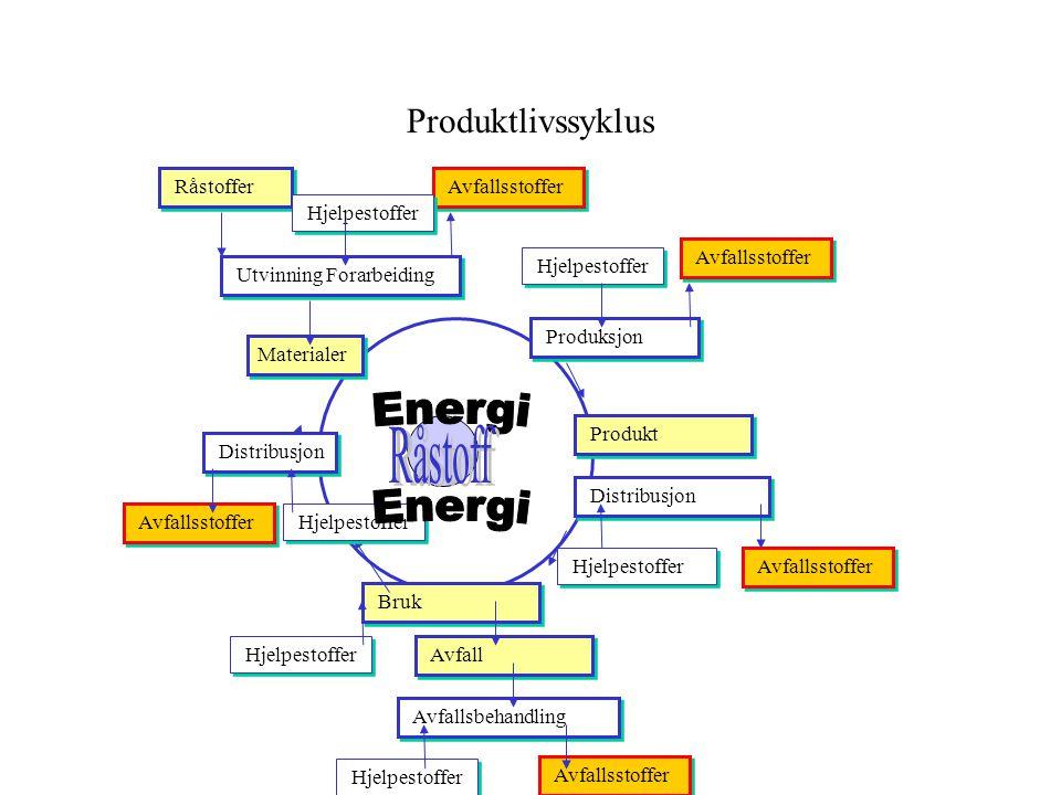 Energi Råstoff Energi Produktlivssyklus Råstoffer Avfallsstoffer