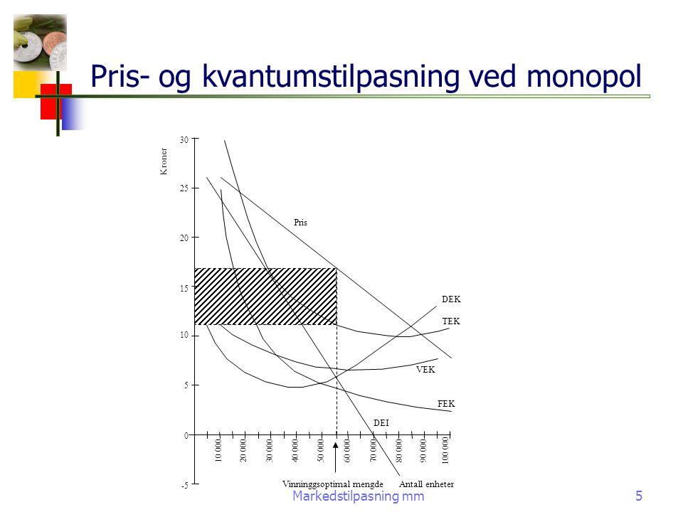 Pris- og kvantumstilpasning ved monopol