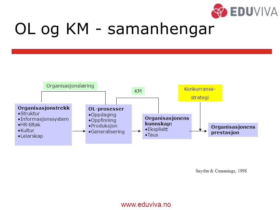 OL og KM - samanhengar Organisasjonslæring Konkurranse- KM strategi