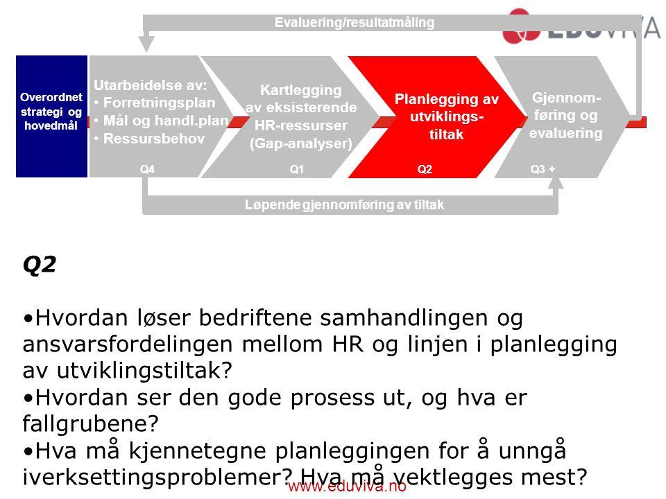 Evaluering/resultatmåling Løpende gjennomføring av tiltak