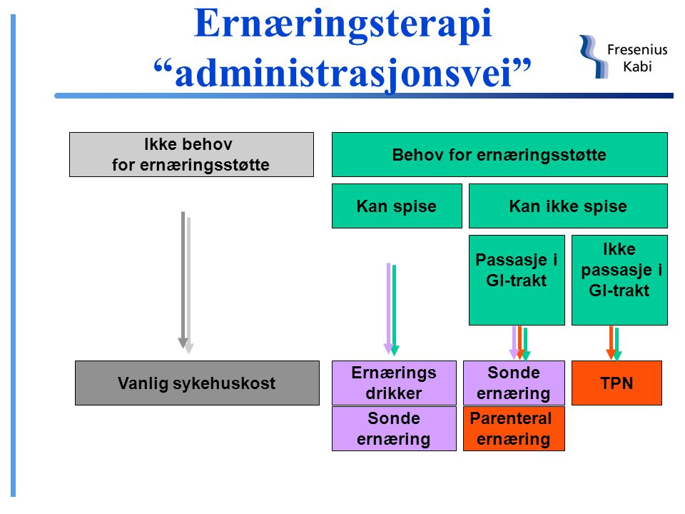 Ernæringsterapi administrasjonsvei