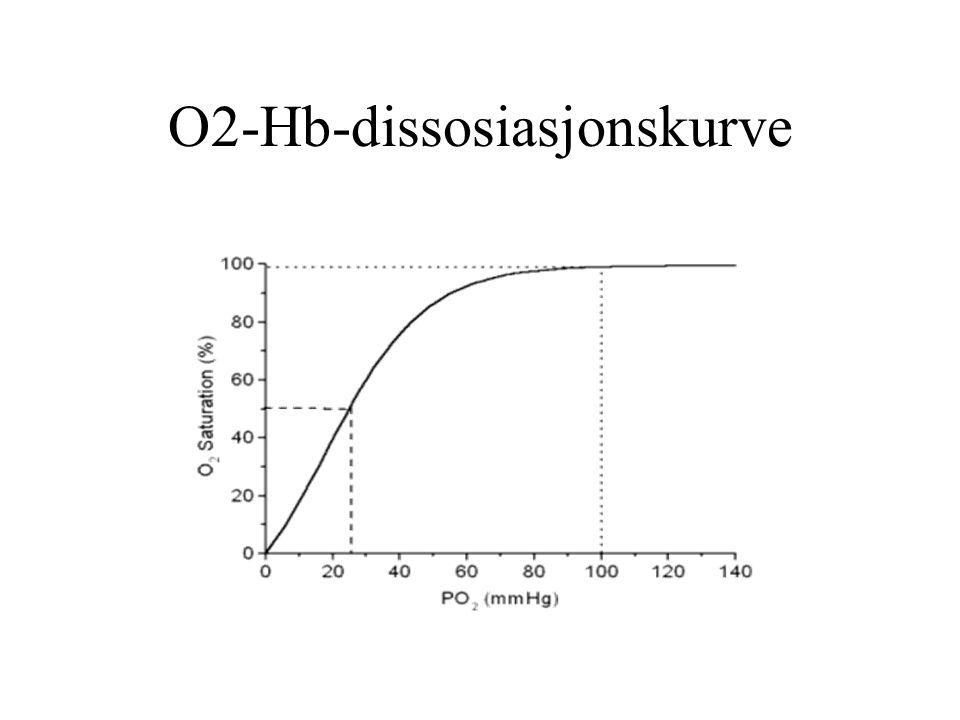 O2-Hb-dissosiasjonskurve