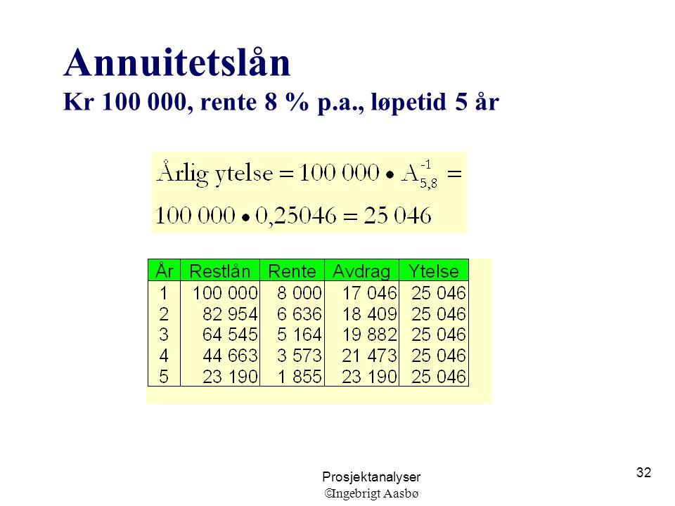 Annuitetslån Kr 100 000, rente 8 % p.a., løpetid 5 år