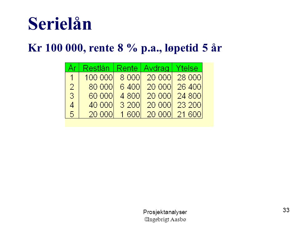 Serielån Kr 100 000, rente 8 % p.a., løpetid 5 år