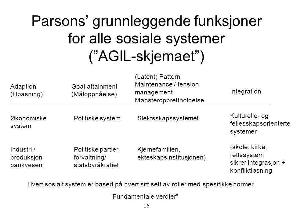 Parsons' grunnleggende funksjoner for alle sosiale systemer ( AGIL-skjemaet )