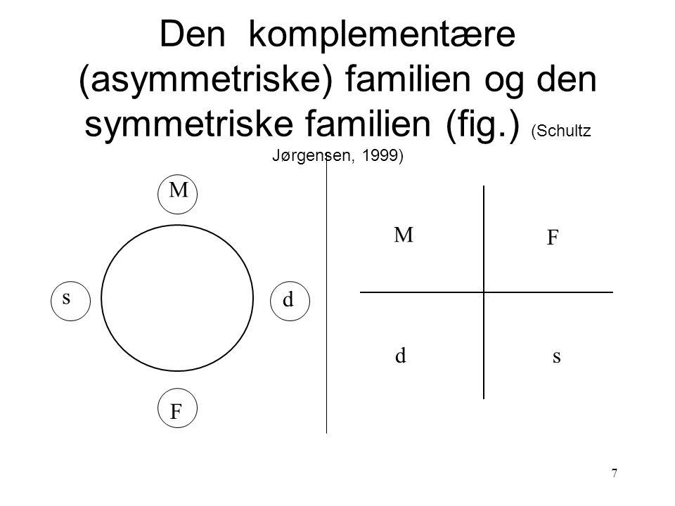 Den komplementære (asymmetriske) familien og den symmetriske familien (fig.) (Schultz Jørgensen, 1999)