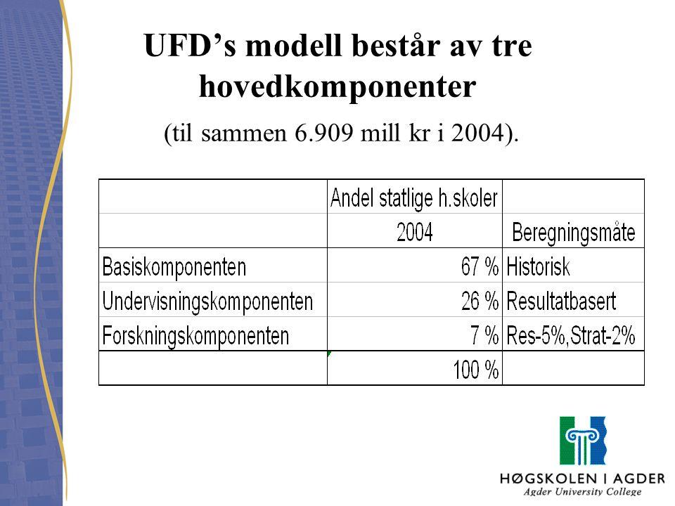 UFD's modell består av tre hovedkomponenter (til sammen 6