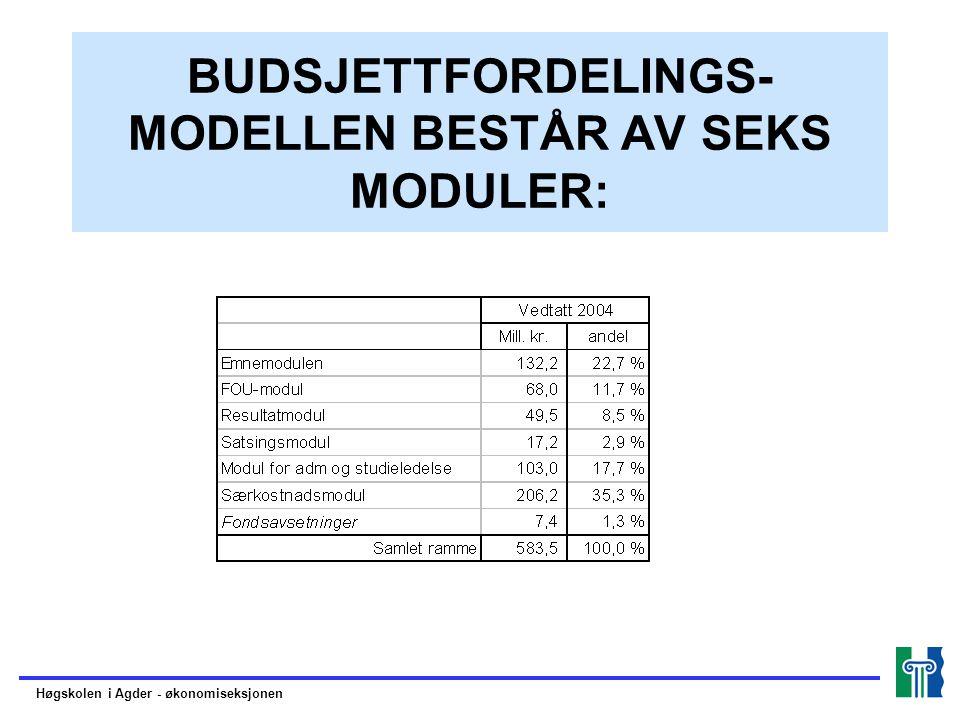 BUDSJETTFORDELINGS-MODELLEN BESTÅR AV SEKS MODULER:
