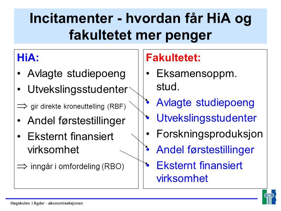 Incitamenter - hvordan får HiA og fakultetet mer penger