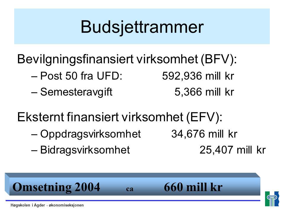 Budsjettrammer Bevilgningsfinansiert virksomhet (BFV):