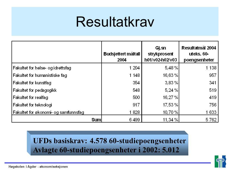 Resultatkrav UFDs basiskrav: 4.578 60-studiepoengsenheter