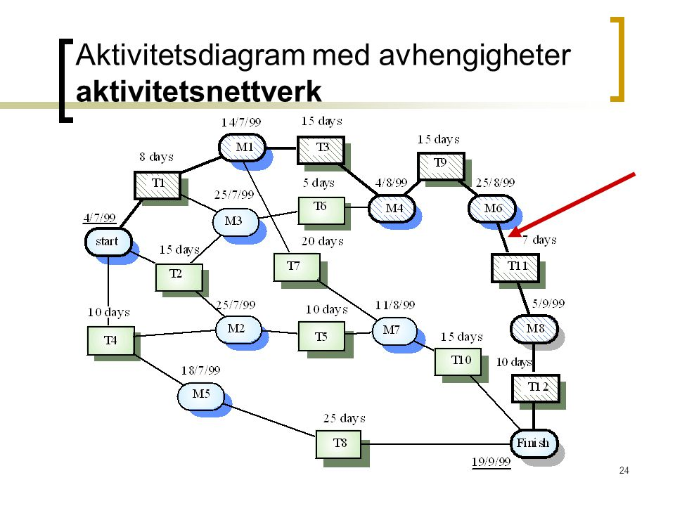 Aktivitetsdiagram med avhengigheter aktivitetsnettverk