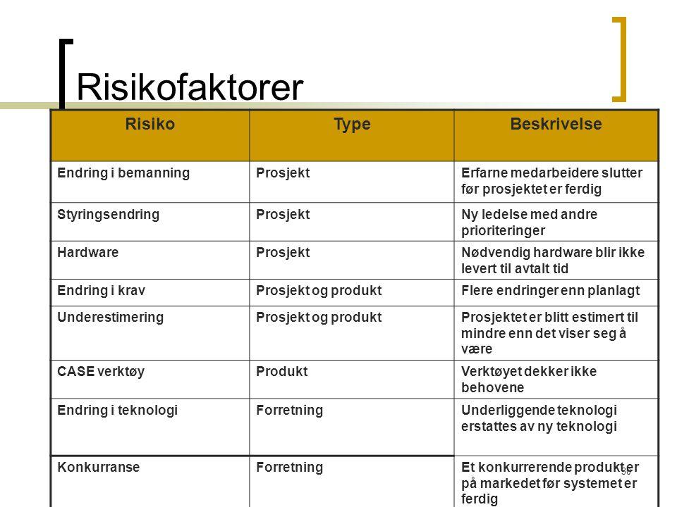 Risikofaktorer Risiko Type Beskrivelse Endring i bemanning Prosjekt