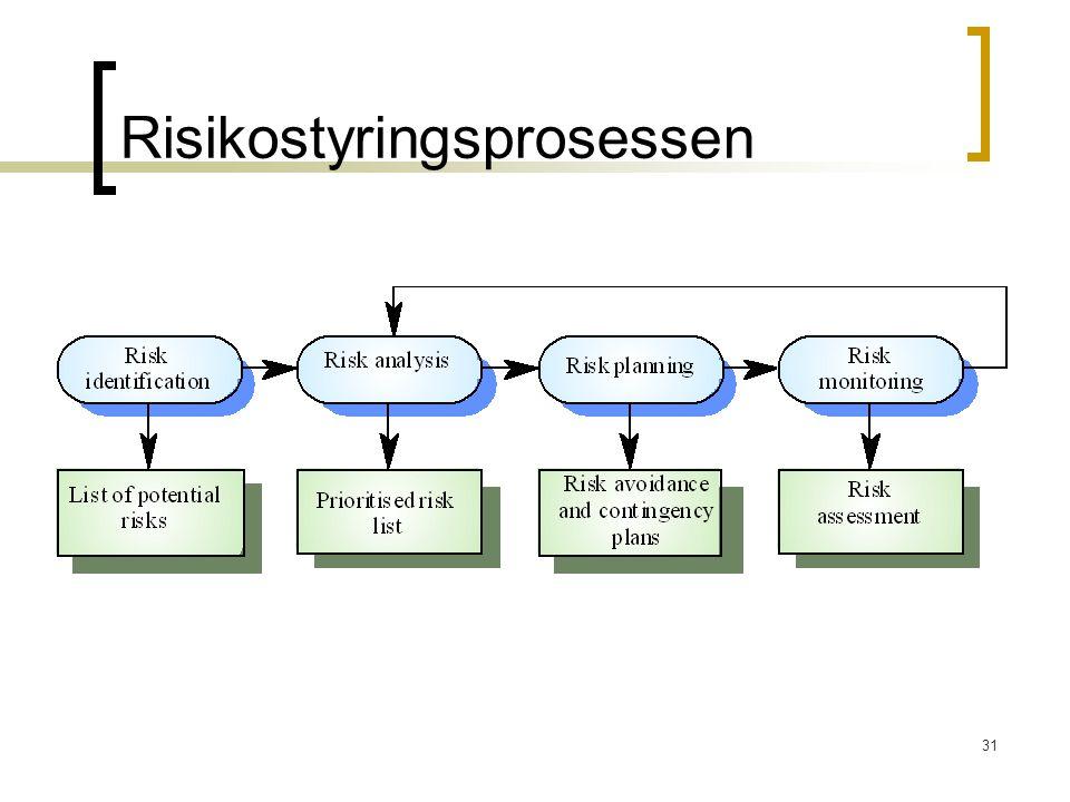 Risikostyringsprosessen