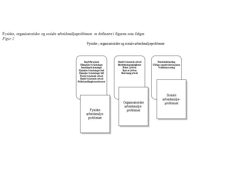 Fysiske, organisatoriske og sosiale arbeidsmiljøproblemer er definerte i figuren som følger.