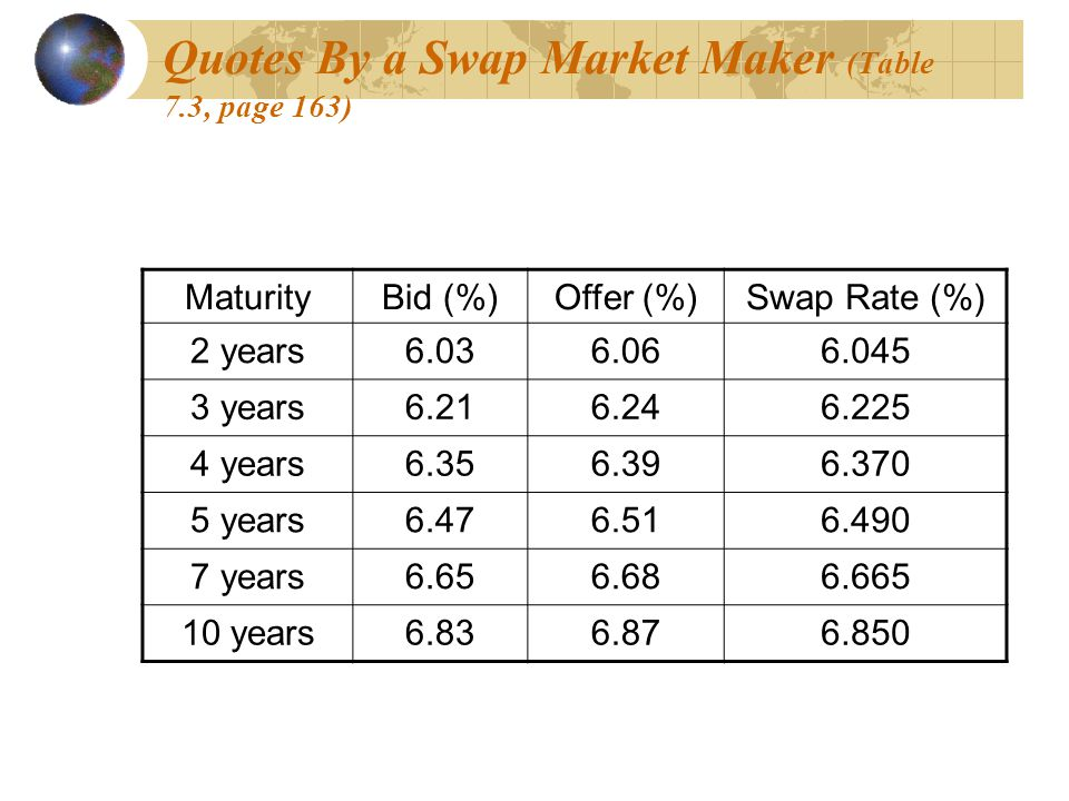 Quotes By a Swap Market Maker (Table 7.3, page 163)