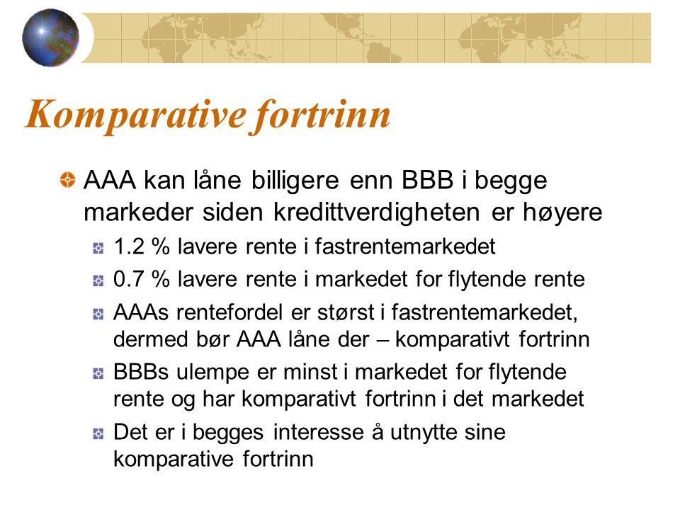 Komparative fortrinn AAA kan låne billigere enn BBB i begge markeder siden kredittverdigheten er høyere.