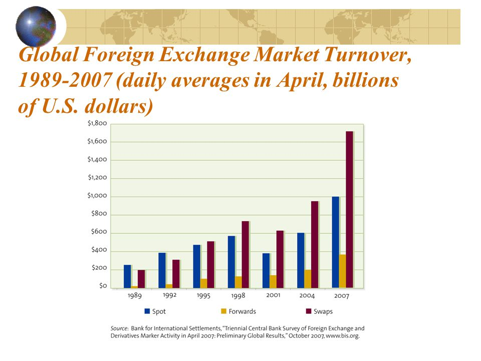 Global Foreign Exchange Market Turnover, 1989-2007 (daily averages in April, billions of U.S.