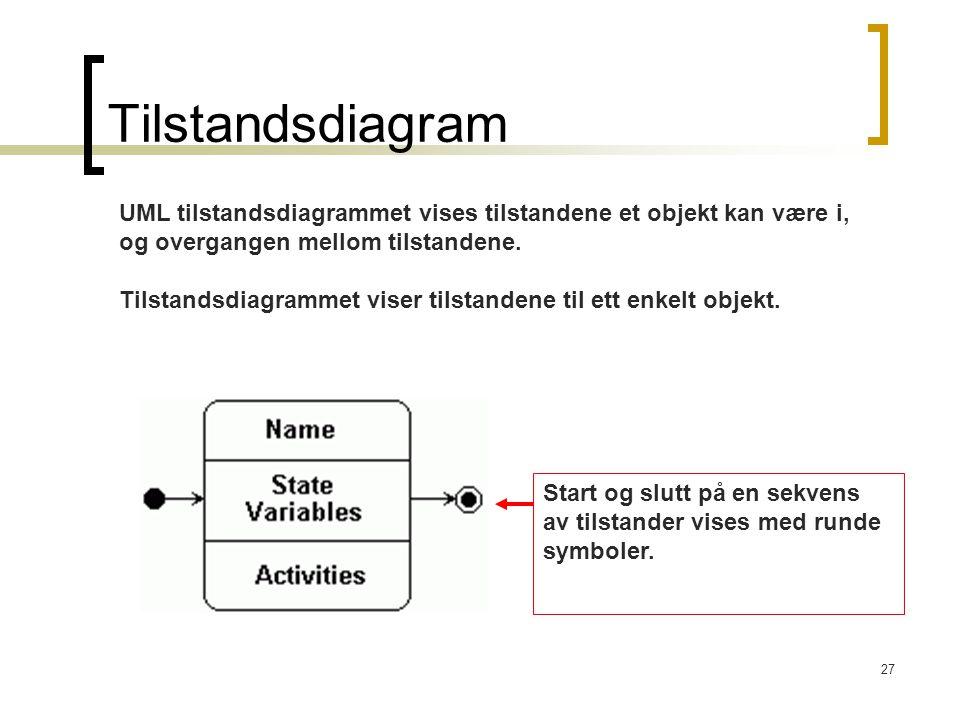 Tilstandsdiagram UML tilstandsdiagrammet vises tilstandene et objekt kan være i, og overgangen mellom tilstandene.