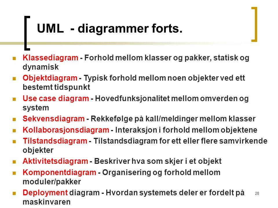 UML - diagrammer forts. Klassediagram - Forhold mellom klasser og pakker, statisk og dynamisk.