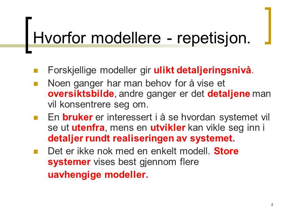 Hvorfor modellere - repetisjon.