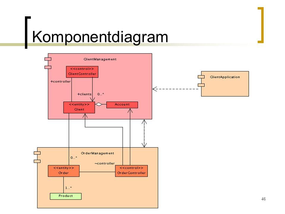 Komponentdiagram
