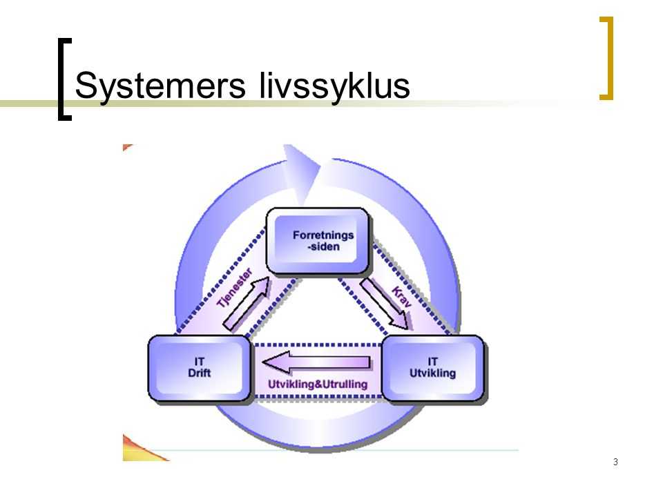 Systemers livssyklus