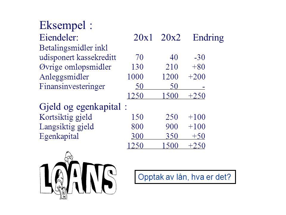 Eksempel : Eiendeler: 20x1 20x2 Endring Gjeld og egenkapital :