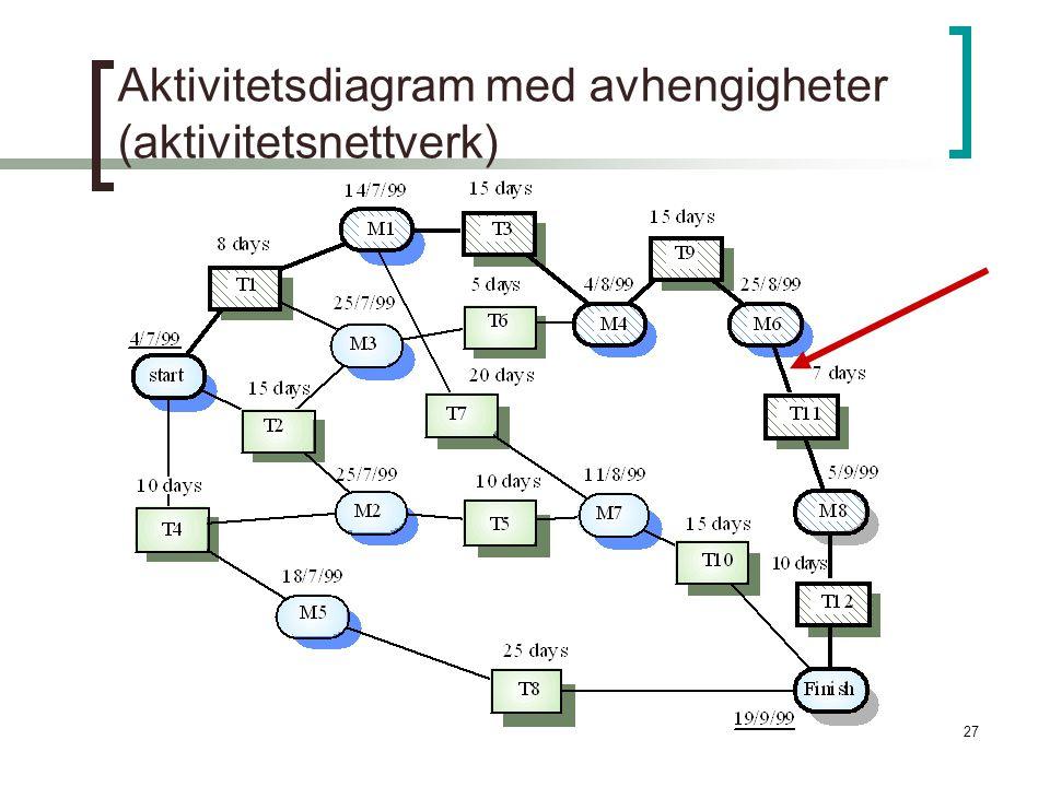 Aktivitetsdiagram med avhengigheter (aktivitetsnettverk)
