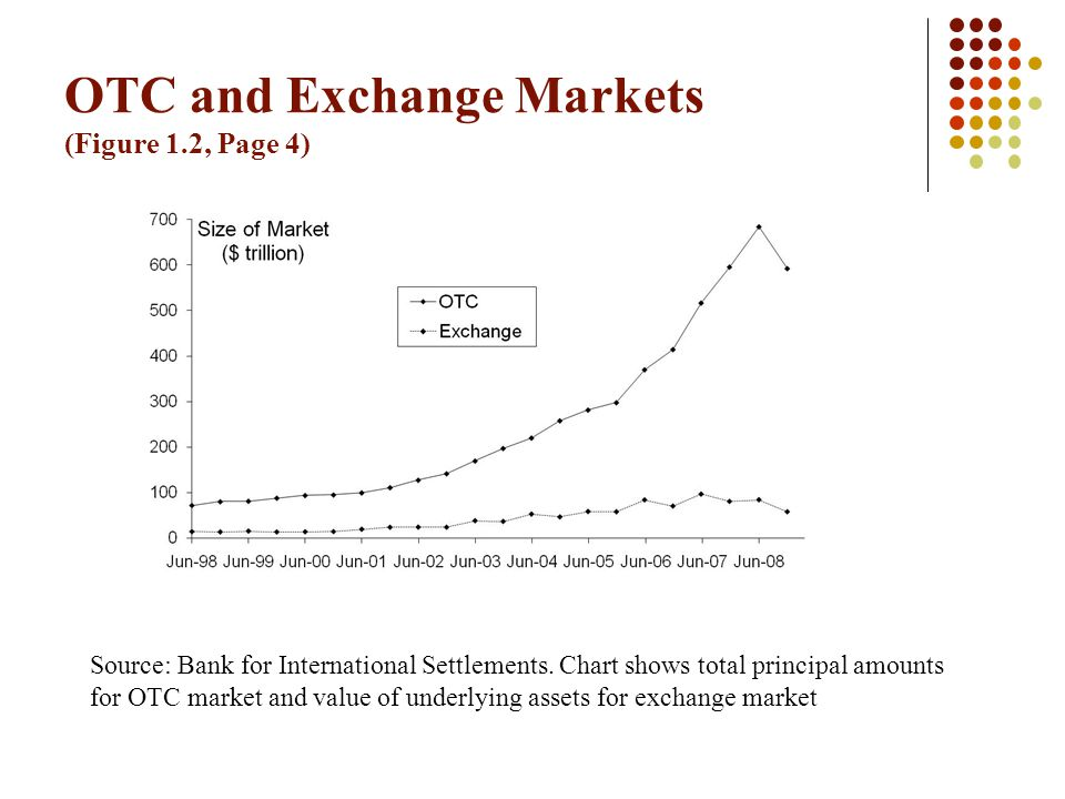 OTC and Exchange Markets (Figure 1.2, Page 4)