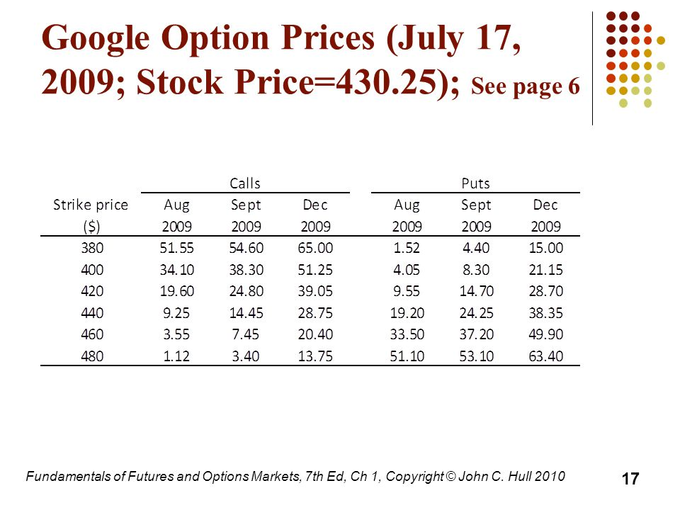 Google Option Prices (July 17, 2009; Stock Price=430.25); See page 6