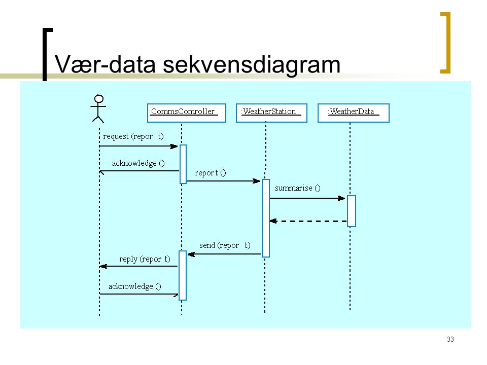Vær-data sekvensdiagram
