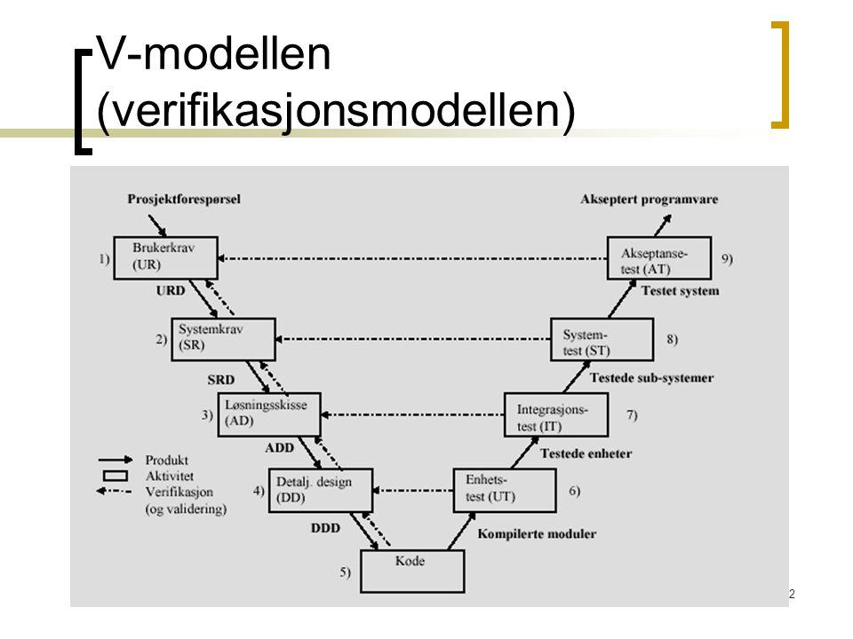 V-modellen (verifikasjonsmodellen)