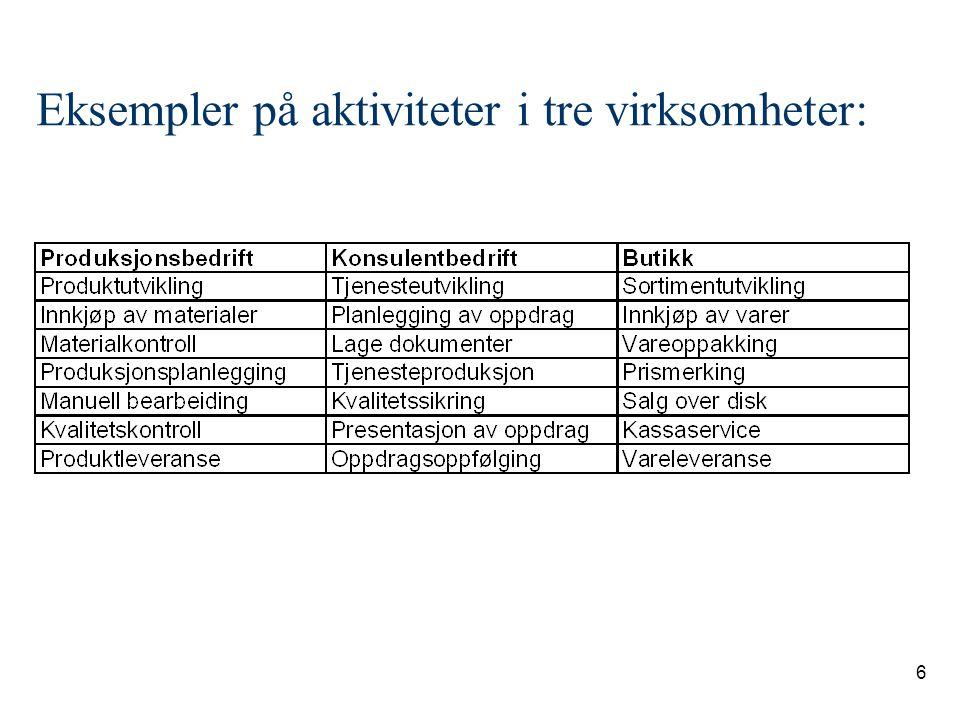 Eksempler på aktiviteter i tre virksomheter: