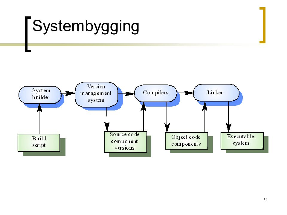 Systembygging