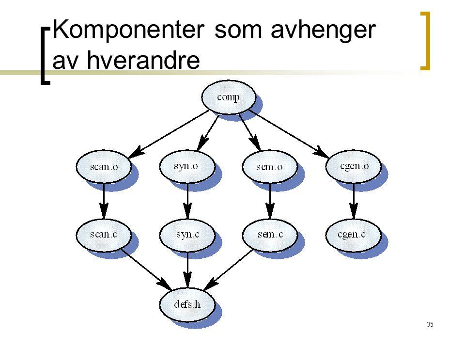 Komponenter som avhenger av hverandre