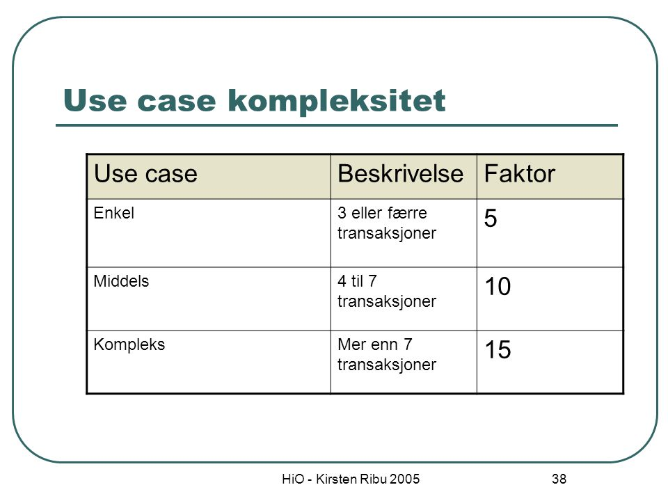 Use case kompleksitet Use case Beskrivelse Faktor 5 10 15 Enkel