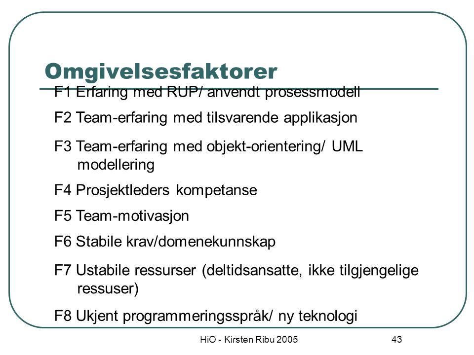 Omgivelsesfaktorer F1 Erfaring med RUP/ anvendt prosessmodell