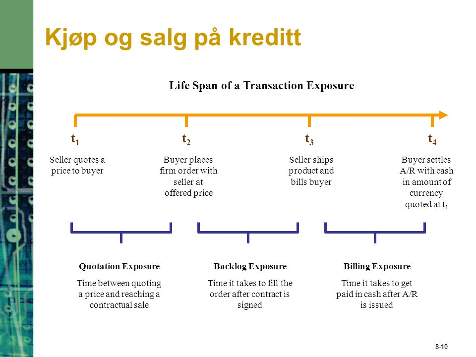Life Span of a Transaction Exposure